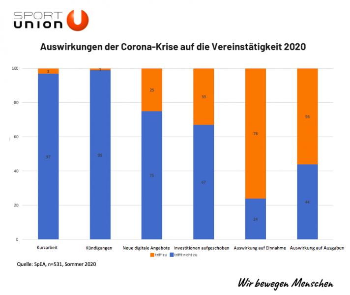 Grafik Auswertungen der Corona-Krise auf die Vereinstätigkeit 2020