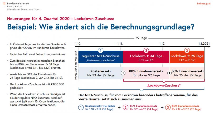 NPO-Fonds: Lockdown-Zuschuss