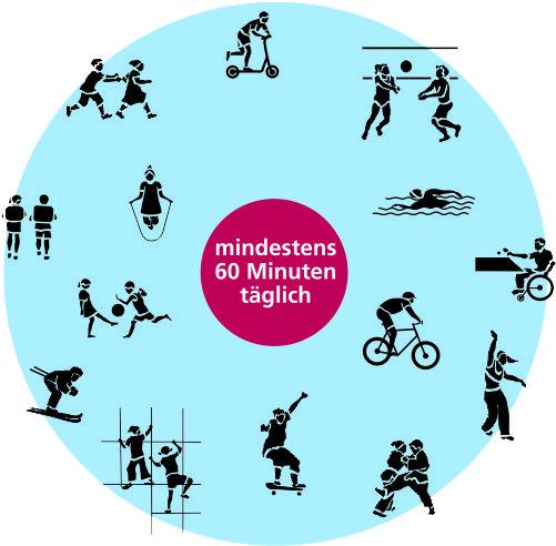 Sportempfehlung für Kinder