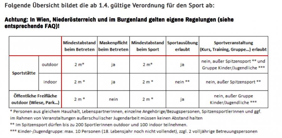Grafik Sport Austria, April 2021